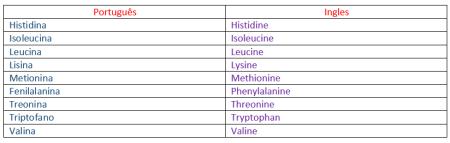 tabela dos 9 amino acidos