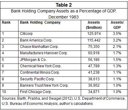 assets-dos-bancos-americanos-em-relacao-ao-gdp-em-1983