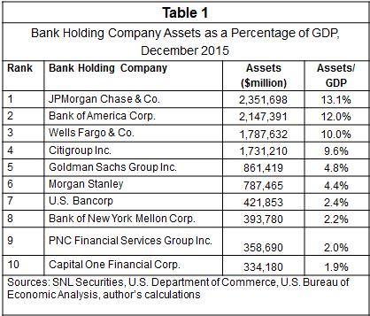 assets-dos-bancos-americanos-em-relacao-ao-gdp